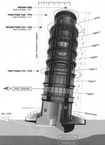 turnul-3-217x300